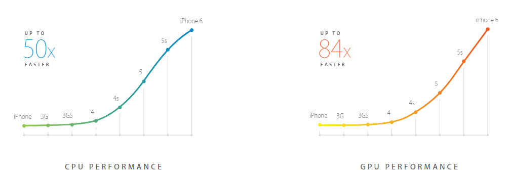Performance of iphone 6
