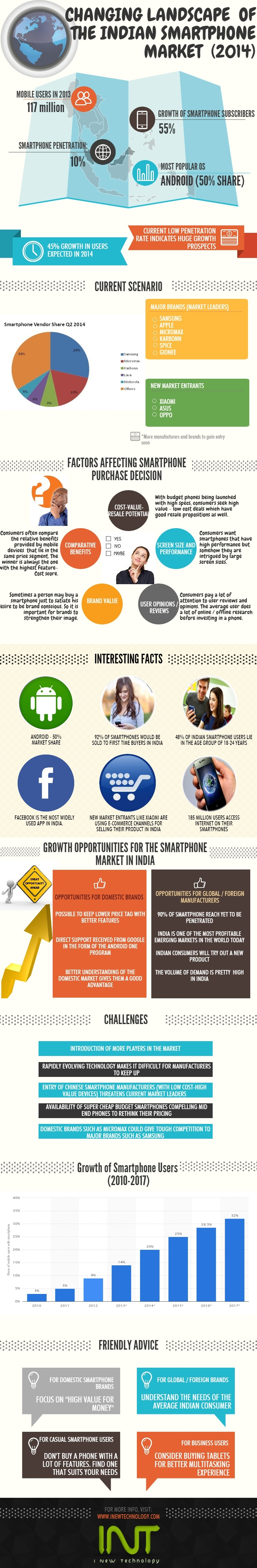 Indian's smartphone market in 2014 (INFOGRAPHIC)