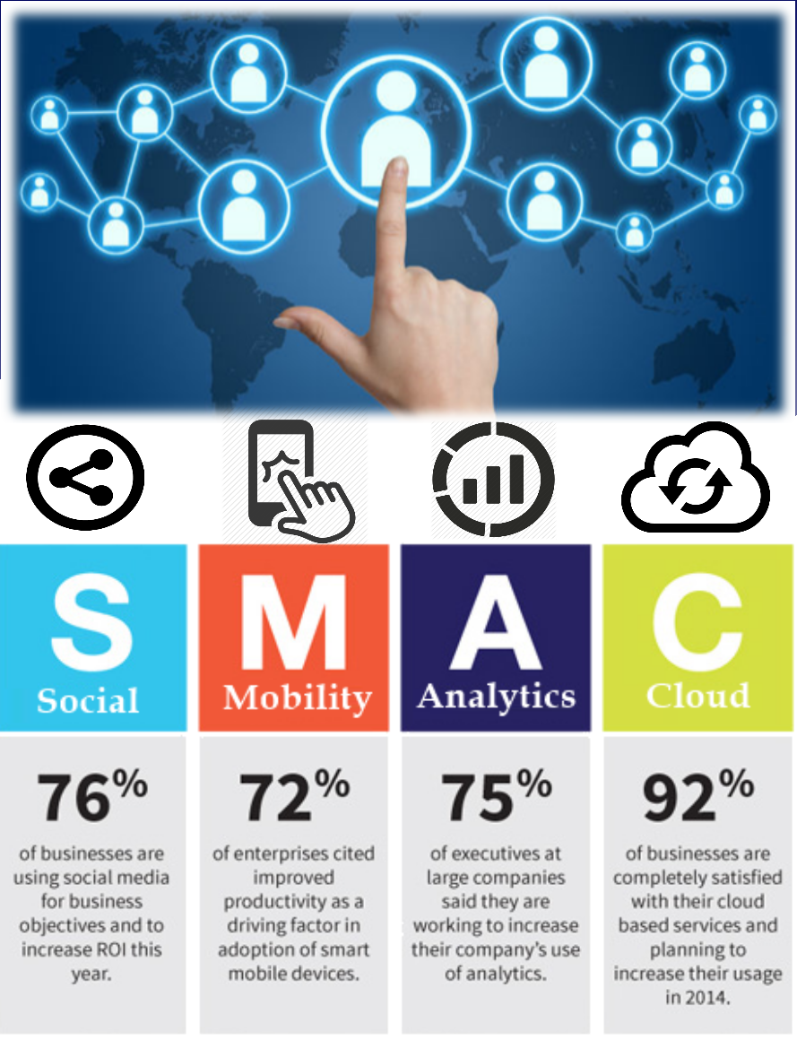 SMAC for IT Companies