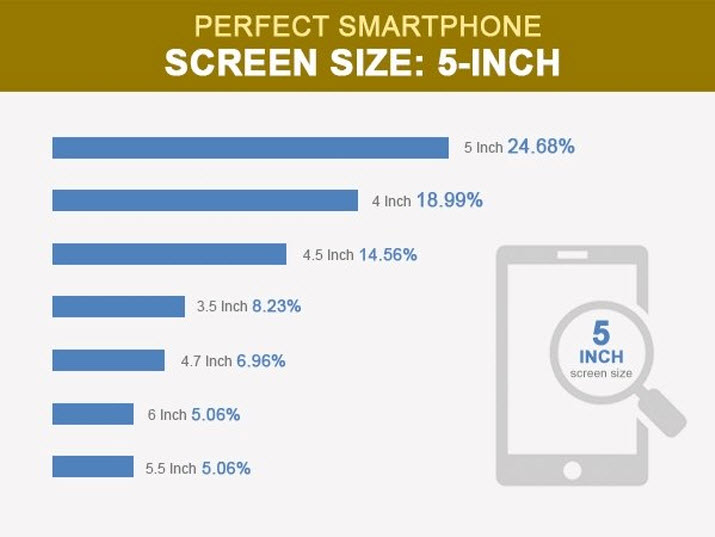 Perfect Smartphone Screen Size
